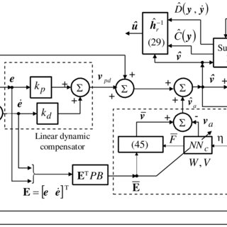 (PDF) Adaptive Flight Control Law Based on Neural Networks