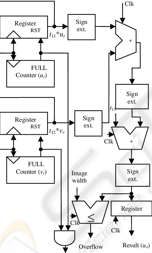Coordinate generator and 2-D transformation block