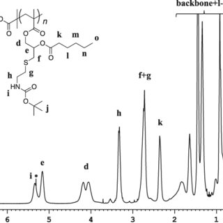 1 H-NMR of poly(glycidyl methacrylate) before and after