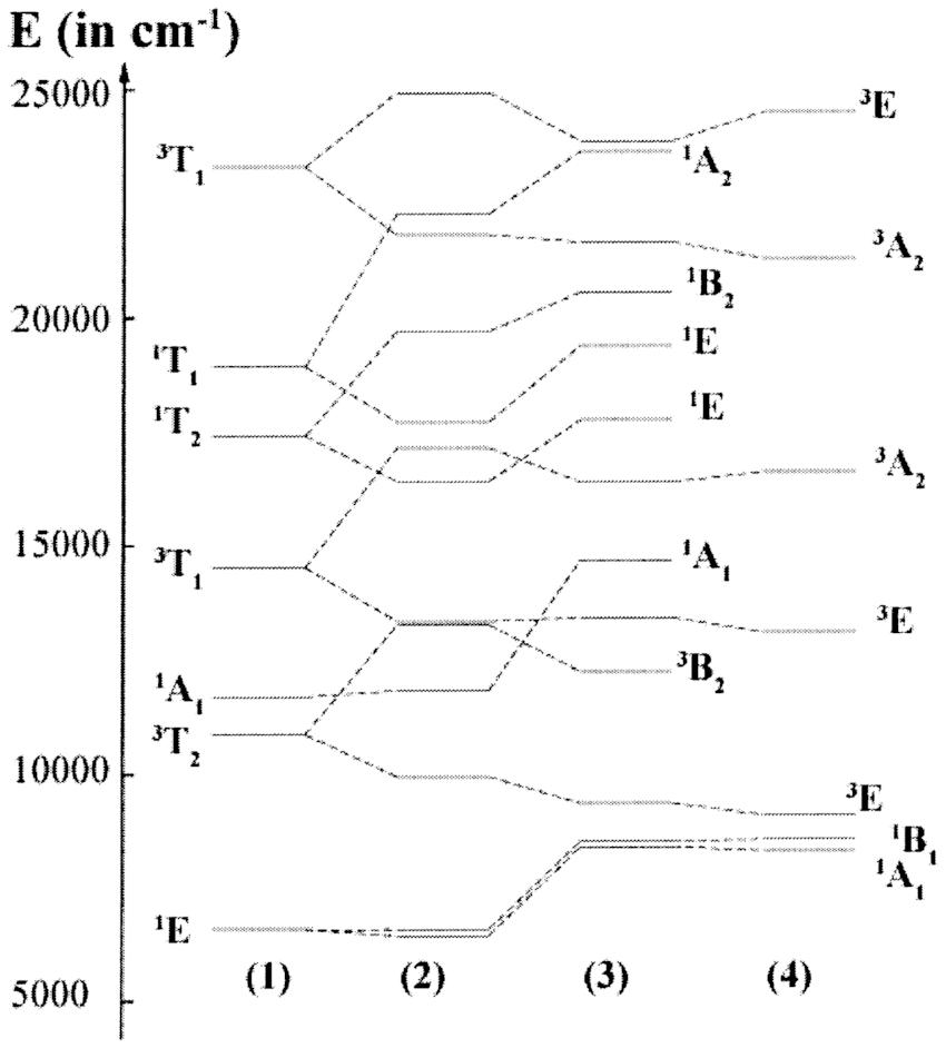 DFT treatment of lowsymmetry splitting, example MnO 4 3