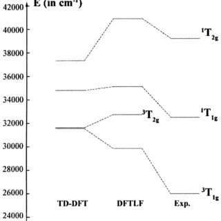 DFT treatment of lowsymmetry splitting for the CrO 4 4