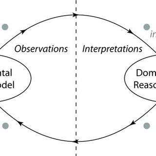 Cycles of scientific investigation. Scientific reasoning
