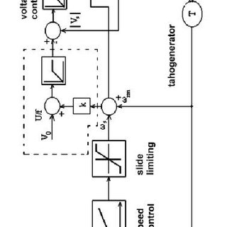 Basic electrical diagram and block diagram for a drive of