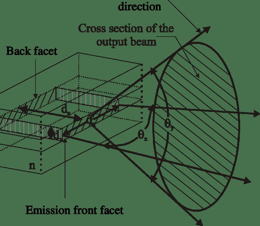Photoelectric Sensor Beam