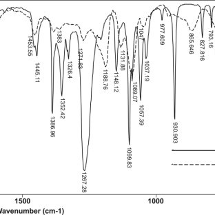 FTIR spectrum of monomer D,L-lactide and obtained poly(D,L