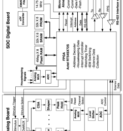 sdc electronics block diagram signals from each pvdf detector are routed to individual analog electronics [ 850 x 1486 Pixel ]