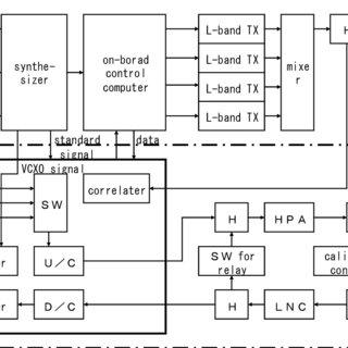 (PDF) Time Management System for Satellite Positioning