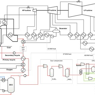 PFD of the oxyfuel coal power plant configuration. The