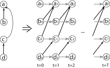 A simple network and the corresponding time-expanded graph