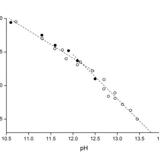 (PDF) Ionization of Cellobiose in Aqueous Alkali and the