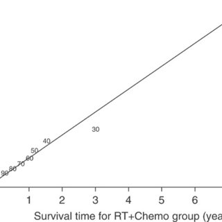 Kaplan–Meier survival probabilities for patients treated