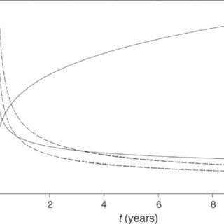 (PDF) Survival Analysis Part II: Multivariate data