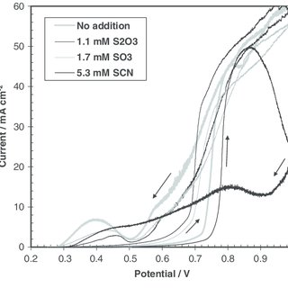 The effect of sweep rate on the voltammetry of the