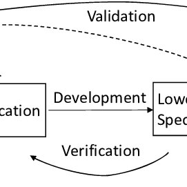 Verification and Validation and the Systems Engineering
