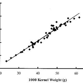 (PDF) Application of the Single-Kernel Characterization
