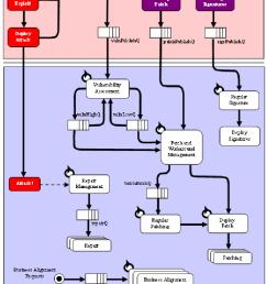 basic operations model 36 high level process flow diagram [ 720 x 1131 Pixel ]