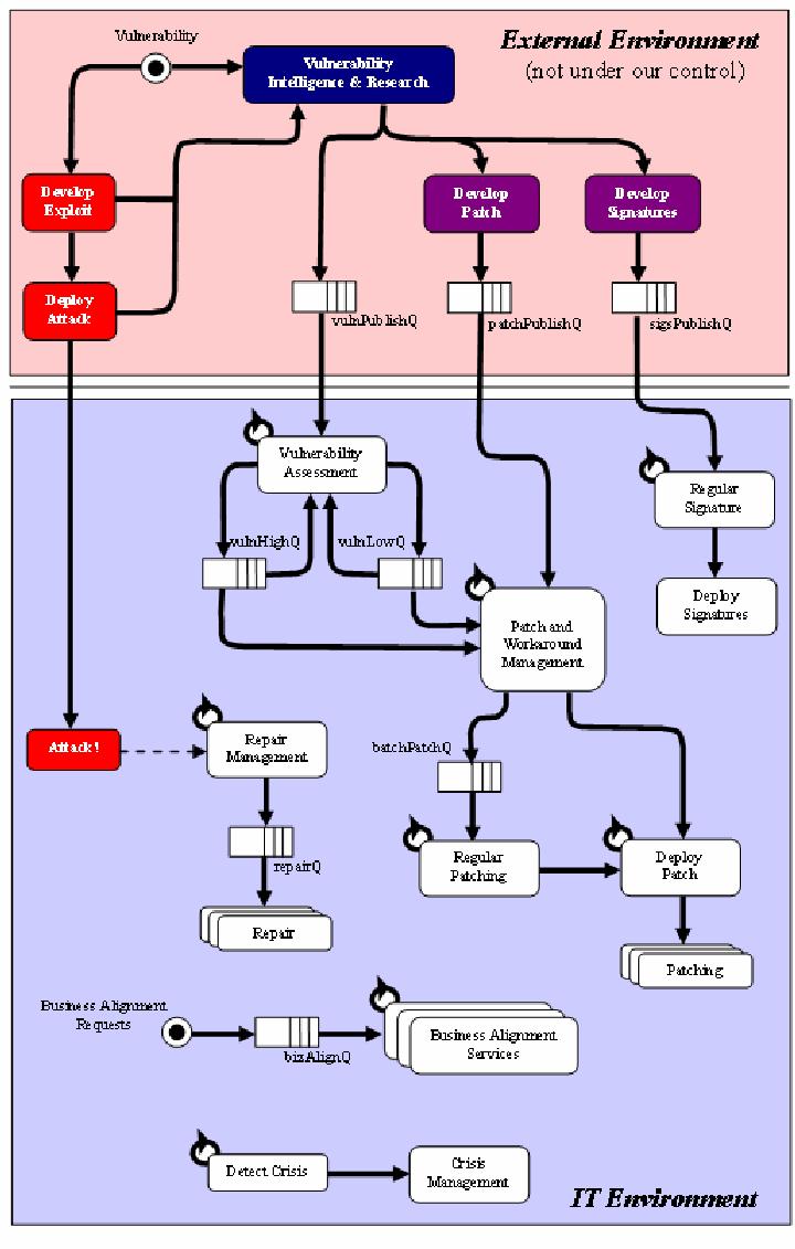 medium resolution of basic operations model 36 high level process flow diagram