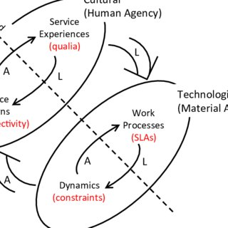 (PDF) Systems Engineering in a Context of Systemic