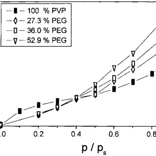 (PDF) Pressure-sensitive adhesion in the blends of poly(N