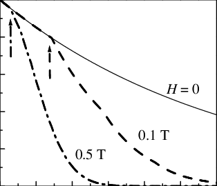 Time dependence of sz in the compensated ballistic regime