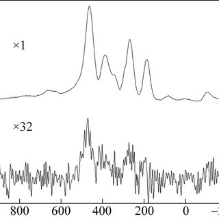 (PDF) Control of the radiofrequency field in fluorine (19F