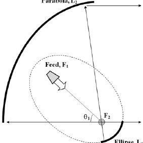 (PDF) Simulation and Optimization Technique for a Multi