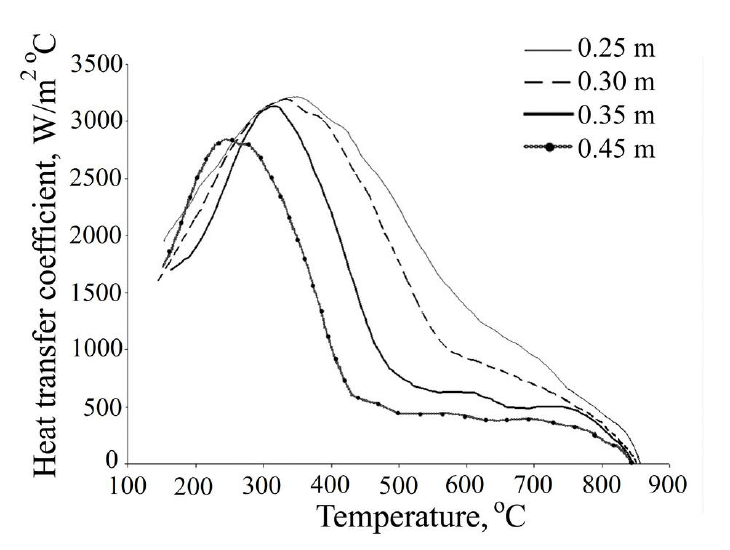 Temperature dependence of the heat transfer coefficient