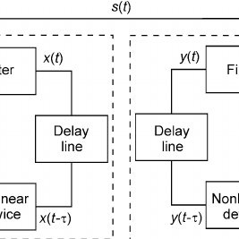 Block diagram of a communication system with nonlinear