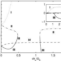 (PDF) Propagation of electromagnetic waves in the plasma
