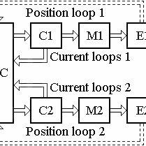 Equivalent circuit diagram of PMSM and the voltage source