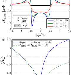 the normalized y component of the total magnetic field from a single magnetic bead for an infinitely long sensor of width w as function of the position of  [ 850 x 1237 Pixel ]
