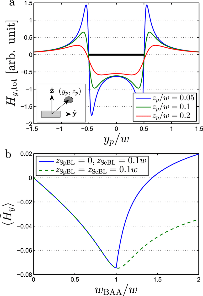 hight resolution of the normalized y component of the total magnetic field from a single magnetic bead for an infinitely long sensor of width w as function of the position of