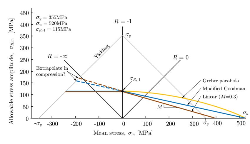 Haigh diagram showing different mean stress corrections
