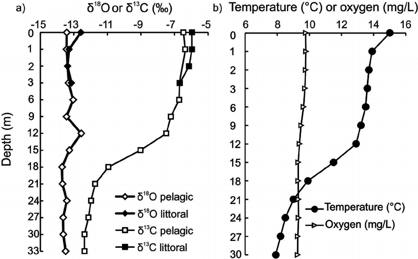 Oxygen ( d 18 O) and dissolved inorganic carbon ( d 13 C