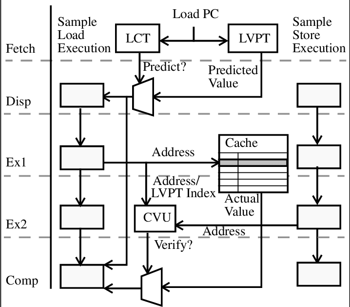 Block Diagram of the LVP Mechanism. The Load PC is used to