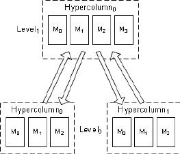 Block level diagram of a 2-level hierarchical hypercolumn