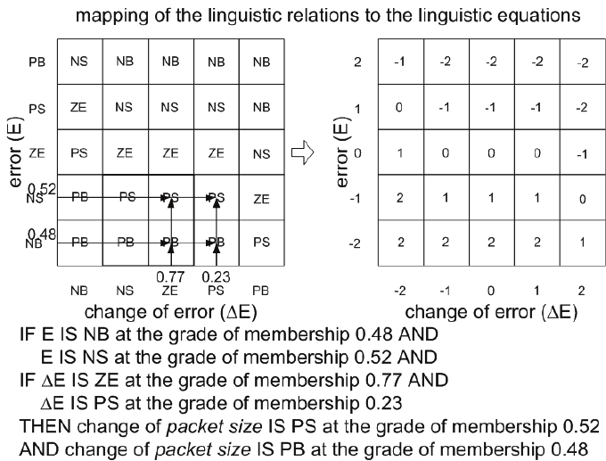 Fuzzy rule base and mapping of the linguistic relations to