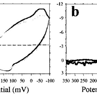 Glucose biosensor response using phosphate buffer solution