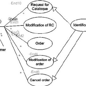 Sequence diagram of the simplest ETL process model which