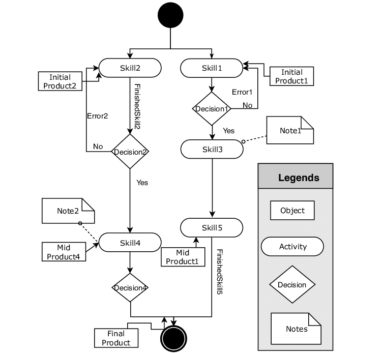 PPR based system planing with UML activity diagram
