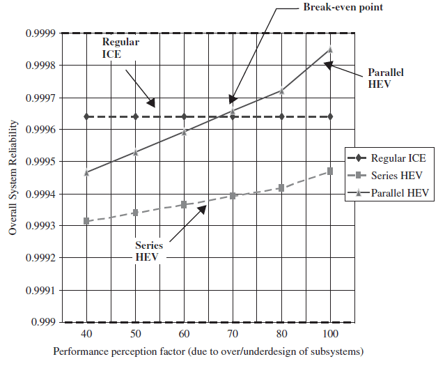 Diagram for determining the reliability of vehicles from