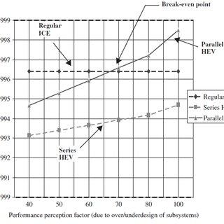 (PDF) MAINTENANCE OF HYBRID VEHICLES