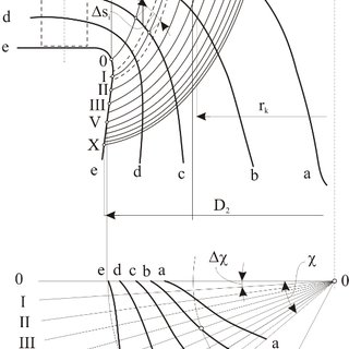 (PDF) Overview of a new method for designing high