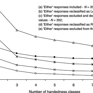 (PDF) A classification of handedness using Annett's Hand
