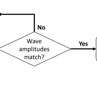 Flow chart of the calibration and modeling process