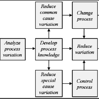 Quality improvement using statistical thinking Source: [3