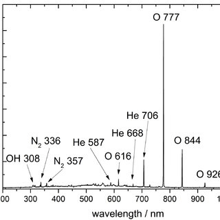 Figure 8. Atomic oxygen lines (777 nm, 844 nm) are most