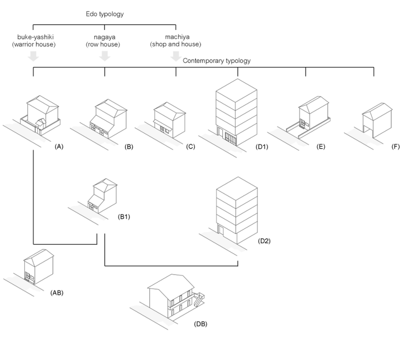 Contemporary typologies of residential architecture in
