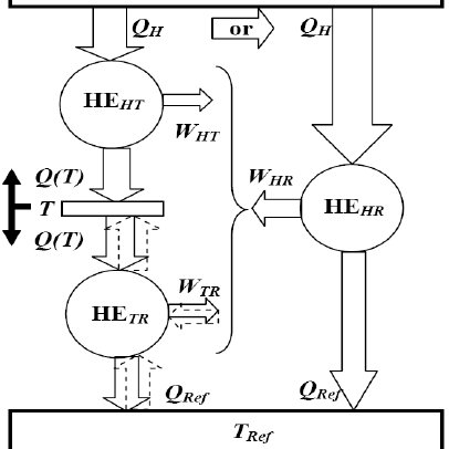 Heat engine ideal Carnot cycle between two different