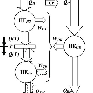 Similarity between a heat engine (HE) and a water wheel